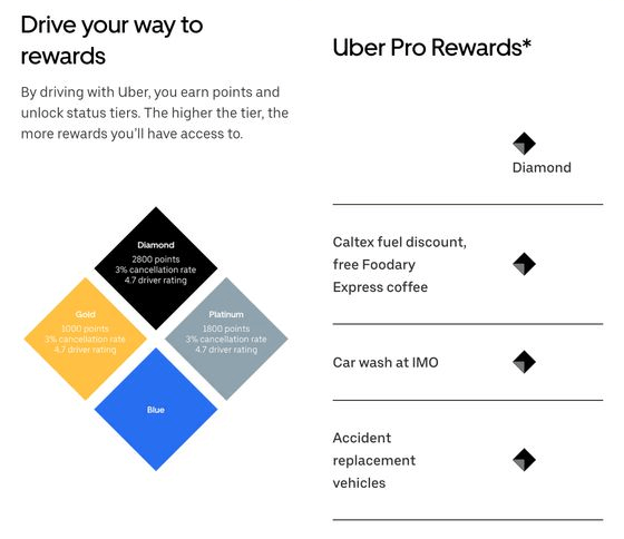 uber pro au promotions
